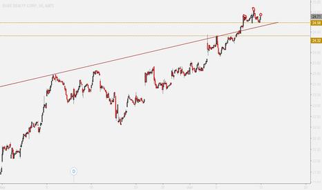 DRE: DRE DUKE REALTY Important trendline test from above= more UP?