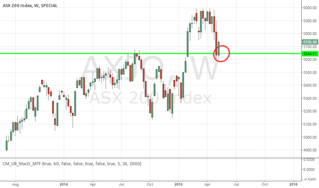 AXJO: ASX Price reaches a 52weeks support .