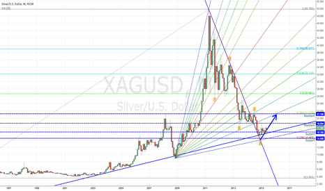 XAGUSD: Buy sliver in a longer term