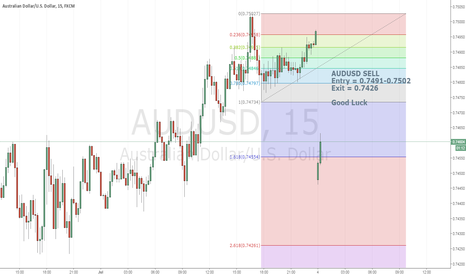 AUDUSD: AUDUSD-15mins TimeFrame - Short Term Trade