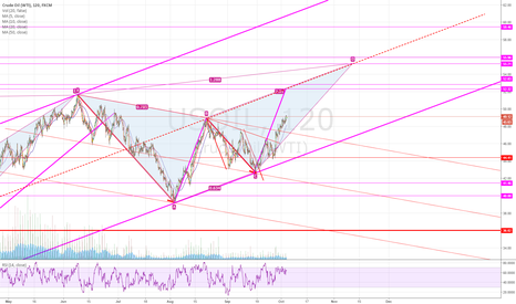 USOIL: what a beautiful chart, long term LONG, short term SHORT