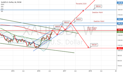 XAUUSD: XAUUSD : Greatest Pullback Story of this Decade