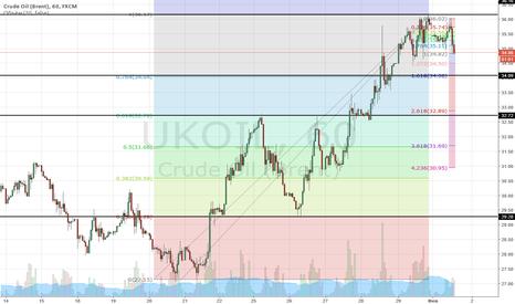 UKOIL: Нефть, сегодняшние цели