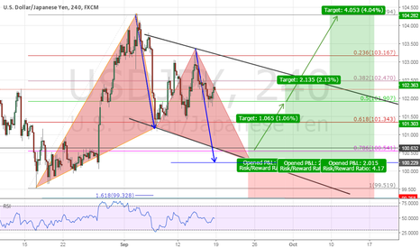 USDJPY: Possible Gartley pattern