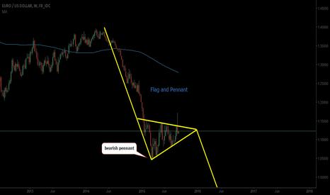 EURUSD: EURUSD.. weekly chart