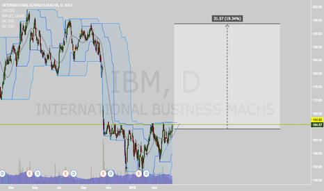 IBM: Pennant Break to the Upside