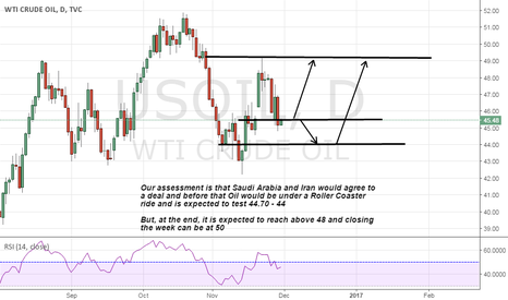 USOIL: oil Idea on big news ahead that opec