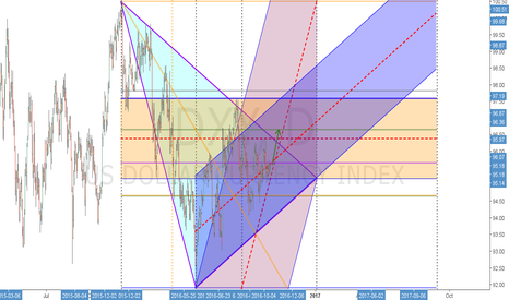 DXY: USD Index - Short term projection
