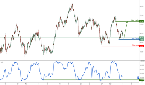 AUDJPY: AUDJPY remain bullish above strong support