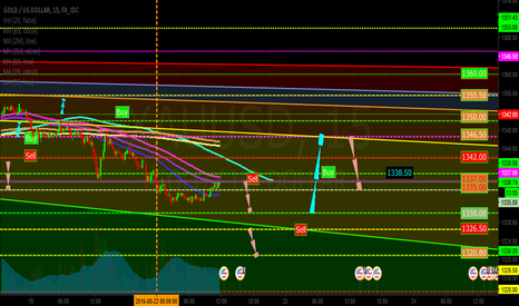 XAUUSD: Gold time to Sell and Buy 15M(GoldUp Event)
