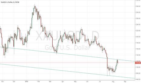 XAUUSD: Buy Gold if it breaks 1120.00 on upside