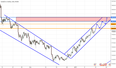 XAUUSD: 1230 IN SIGHT FOR GOLD NEXT WEEK