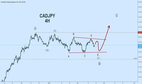 CADJPY: CADJPY Elliott Wave Count:  Symmetrical Triangle on 4H