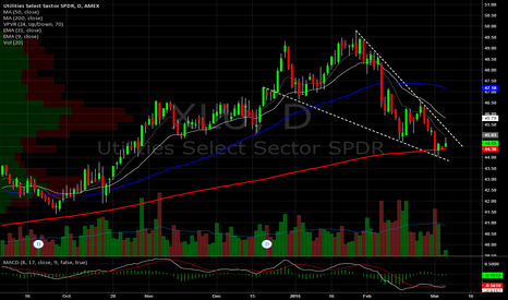 XLU: Utilities Daily. Descending wedge into 200sma