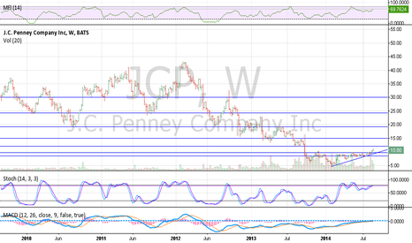 JCP: JCP exit plan