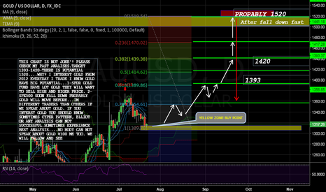 XAUUSD: XAUUSD NO JOKE 1520 POTANTIAL ------PLEASE CHECK MY PAST CHARTS