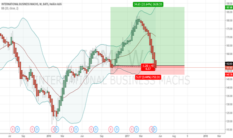 IBM: Perfect zone to buy up