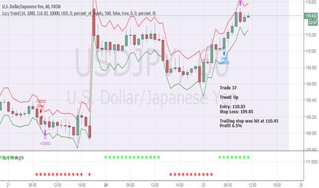 USDJPY: April Trade 37 - USDJPY (Profit 6.5%)