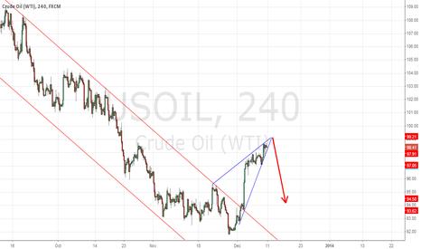 USOIL: WTI wedge in the down-trend