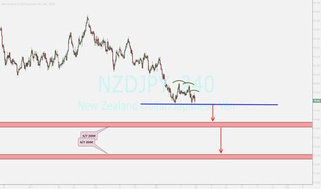 NZDJPY: nzdjpy....falling
