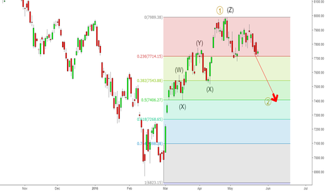 NIFTY: Nifty - Sum of all factors - An Elliott Perspective
