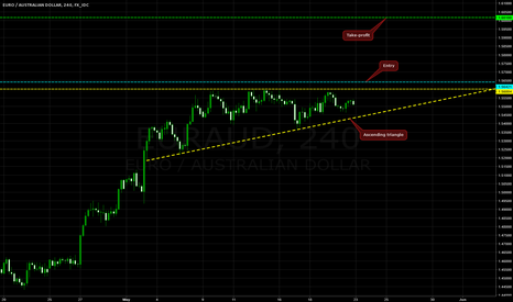 EURAUD: Ascending Triangle on EUR/AUD @ H4