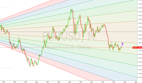 EURUSD: EURUSD Long-term Buy, 1.15 by December.