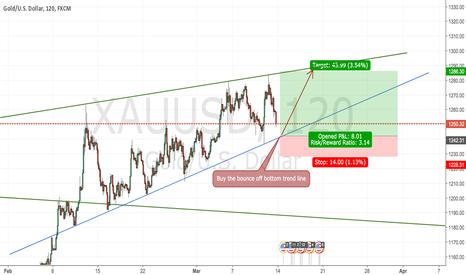 XAUUSD: XAUUSD, buying the short-term trend