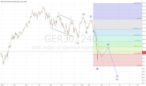 GER30: The domino piece is fallen