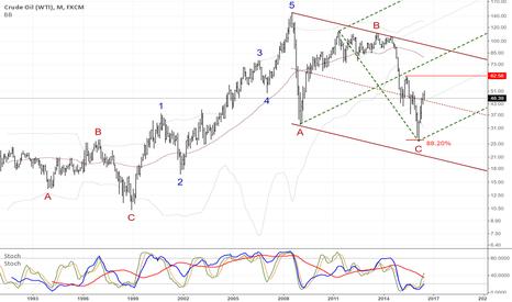 USOIL: Impulse Crude Oil