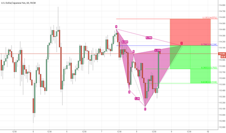 USDJPY: Cypher formation