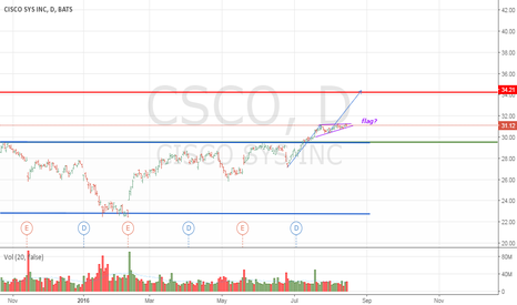 CSCO: CISCO: time to boost the price up