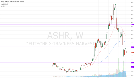 ASHR: China A-Share ETF,  down trend