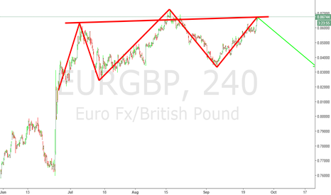 EURGBP: head and shoulders