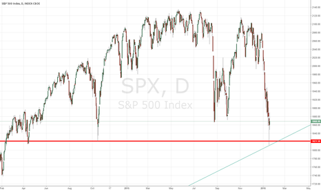 SPX: Capitulation Day - S&P 500's Next Headline