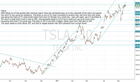 TSLA: Tesla: TSLA: Short term short set-up for Monday