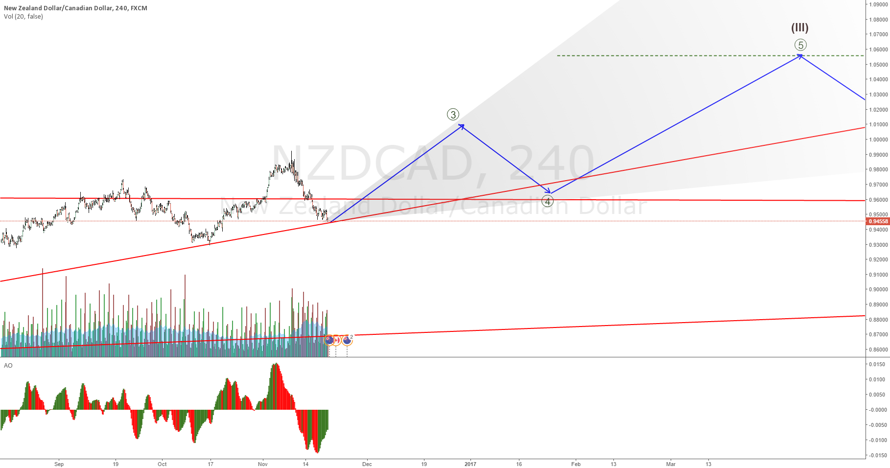 NZDCAD correction may be ending