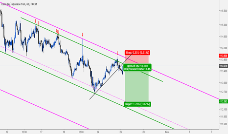 EURJPY: EURJPY: Sell Opportunity With More Than 3:1 R/R