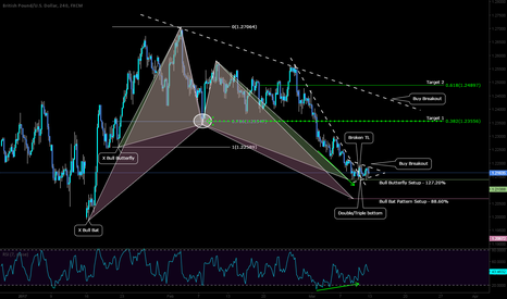 GBPUSD: LONG opportunity (reversal) here on the Cable with Bias