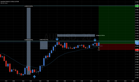 AUDUSD: It will be no more.