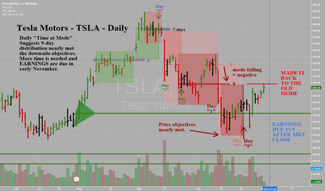 TSLA: Tesla Motors -TSLA -Daily -Time at Mode Analysis - EXIT HERE