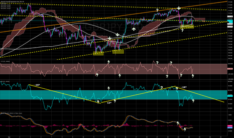 GBPJPY: STILL Cautiously HOLDING SHORT (Waiting for a MA to bust)