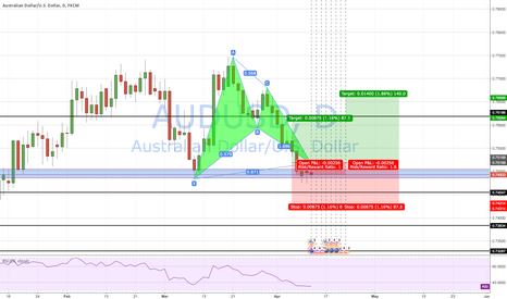 AUDUSD: potential bullish bat on AUD/USD