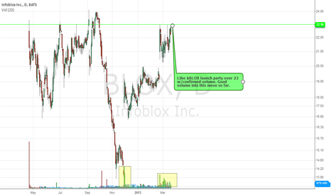 BLOX: $BLOX Long Idea on breakout.