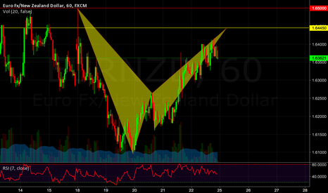 EURNZD: Bearish Bat Short.