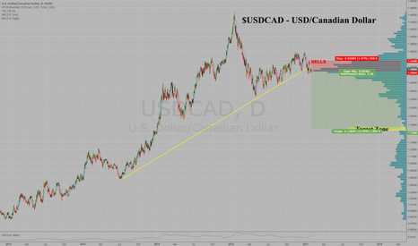 USDCAD: Massive Top in $USDCAD, Low Risk Short Entry Here