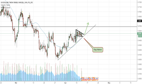 USDILS: flag pattern