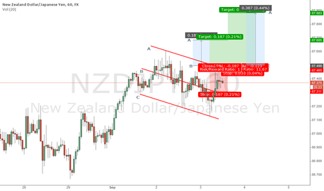 NZDJPY: NZDJPY - Channel Breakout - Long