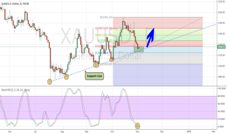 XAUUSD: XAU strong support