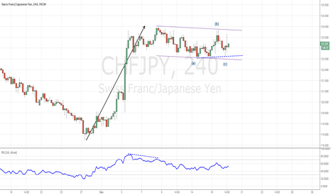 CHFJPY: chfjpy possible moves.